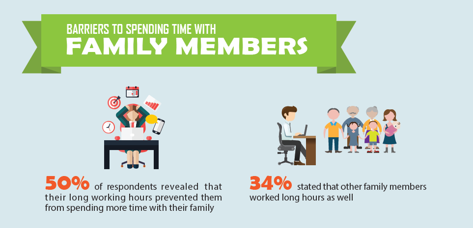 Worklife balance survey results