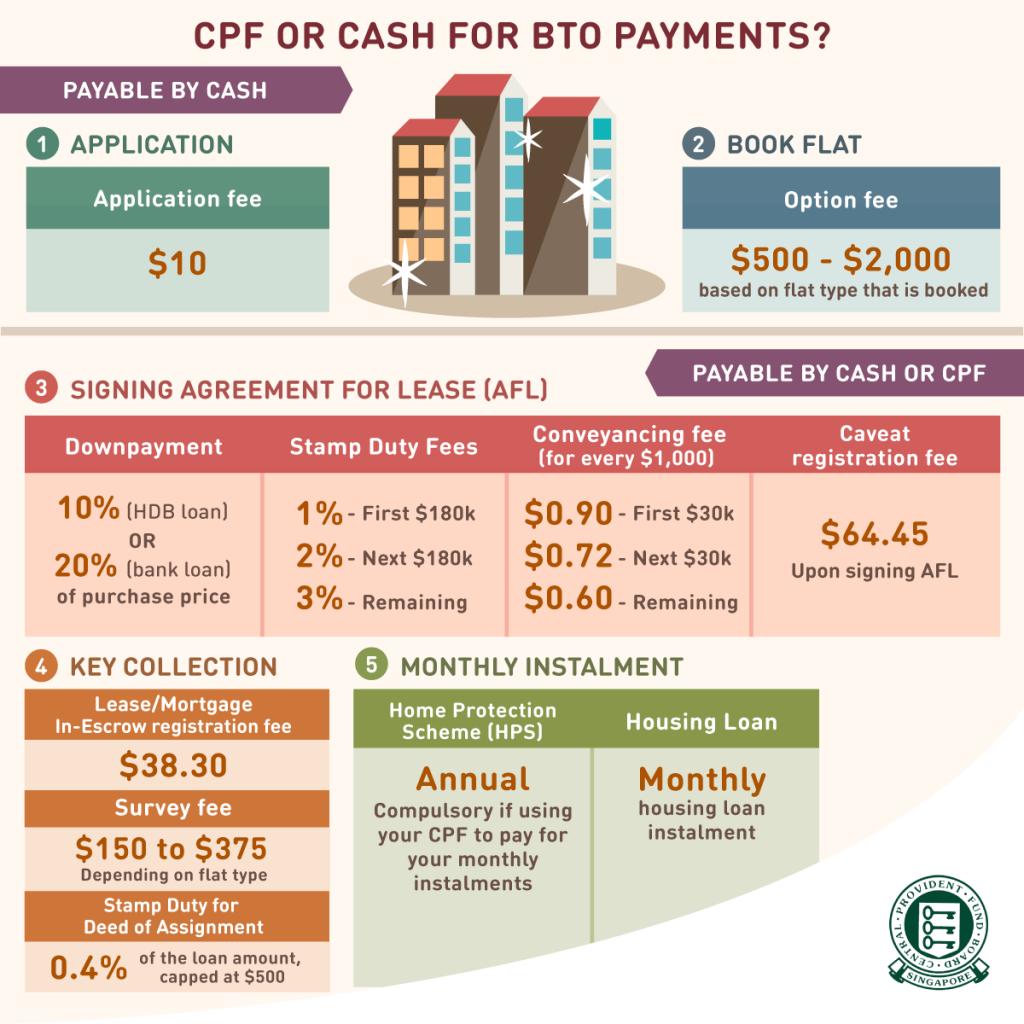 HDB-BTO-Payment