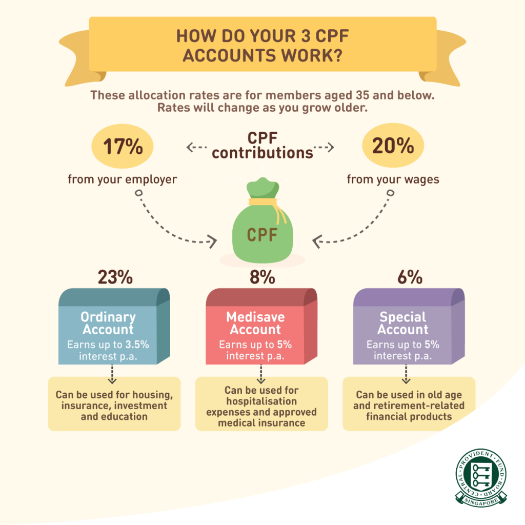 how-does-cpf-work