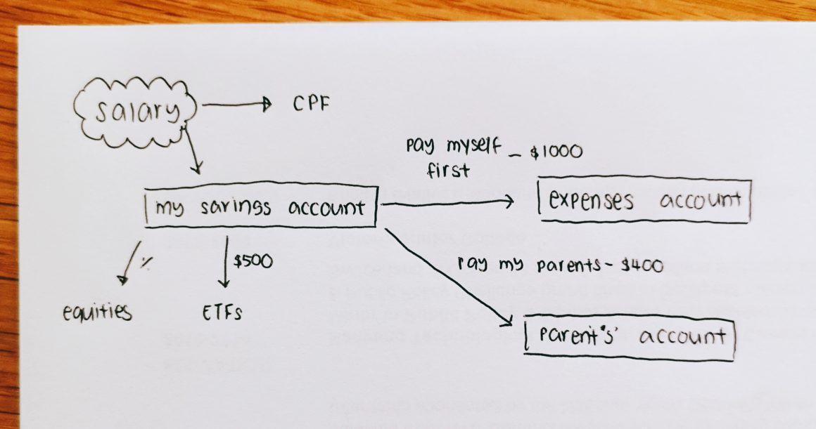 Track your personal finances with this simple spreadsheeet